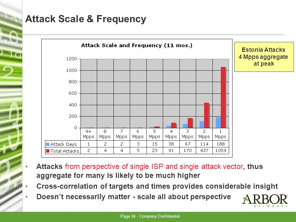 Page 34 - Company Confidential Attack Scale & Frequency Attacks from perspective of single ISP and single attack vector, thus aggregate for many is likely to be much higher Cross-correlation of targets and times provides considerable insight Doesnt necessarily matter - scale all about perspective Estonia Attacks 4 Mpps aggregate at peak