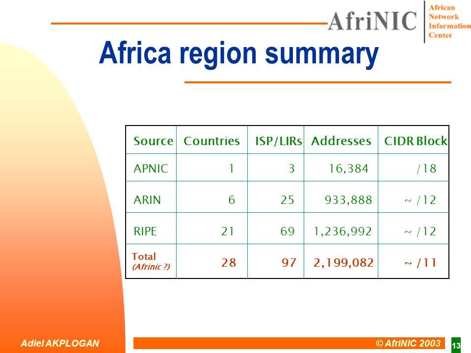 Adiel AKPLOGAN © AfriNIC 2003 13 Africa region summary CIDR BlockISP/LIRsCountriesSourceAddresses APNIC ARIN Total (Afrinic ) RIPE 1 6 28 21 3 25 97 69 16,384 933,888 2,199,082 1,236,992 /18 ~ /12 ~ /11 ~ /12
