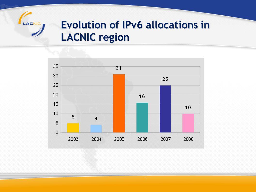 Evolution of IPv6 allocations in LACNIC region