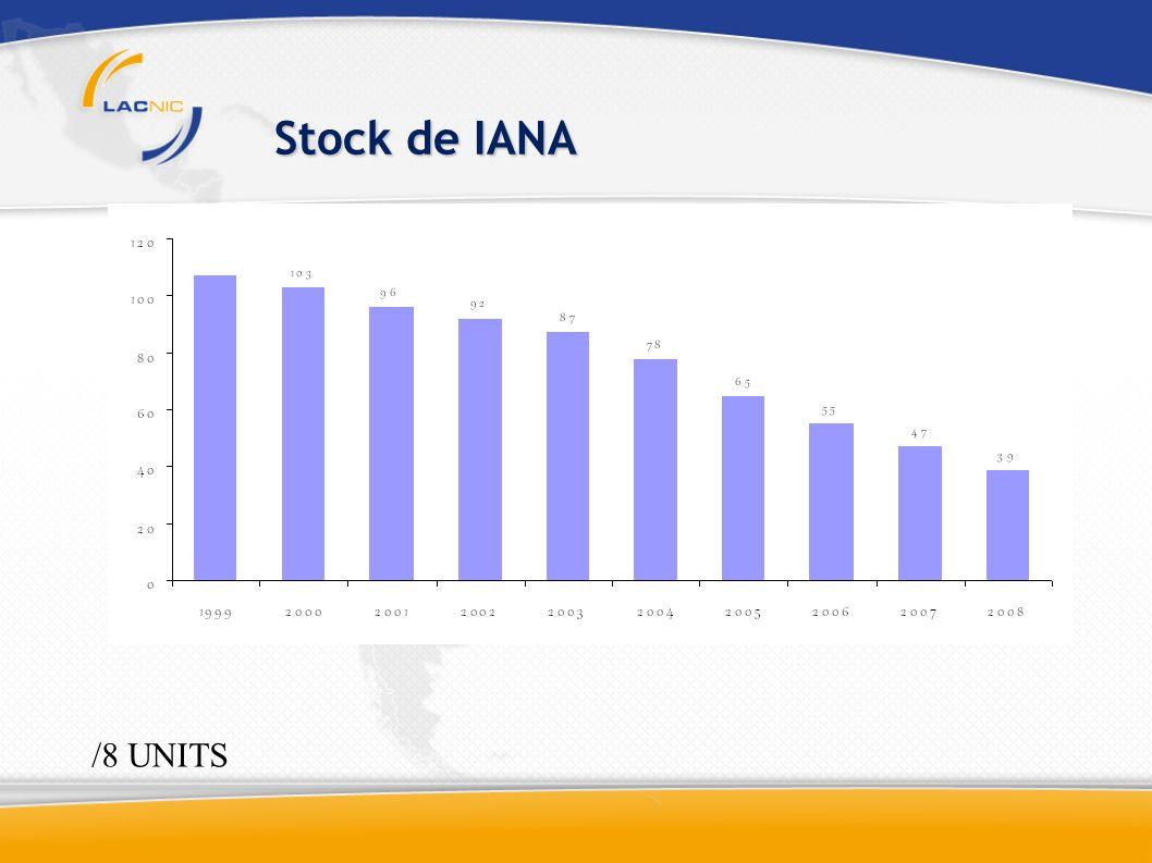 Stock de IANA /8 UNITS