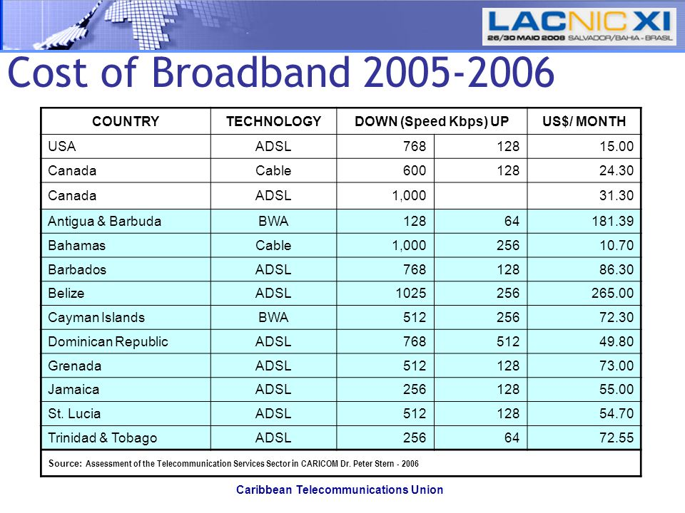 Caribbean Telecommunications Union Cost of Broadband 2005-2006 COUNTRYTECHNOLOGYDOWN (Speed Kbps) UPUS$/ MONTH USAADSL76812815.00 CanadaCable60012824.