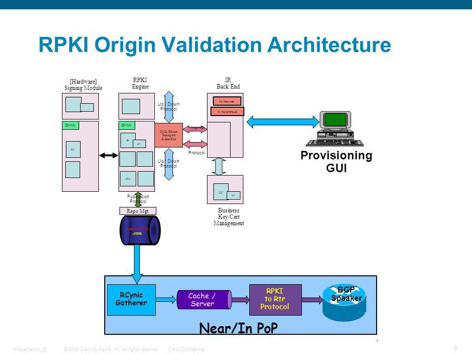 © 2006 Cisco Systems, Inc. All rights reserved.Cisco ConfidentialPresentation_ID 8 RPKI Origin Validation Architecture IR Back End [Hardware] Signing