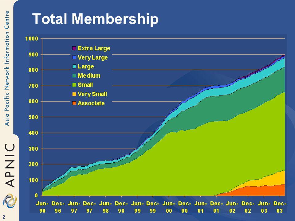 2 Total Membership