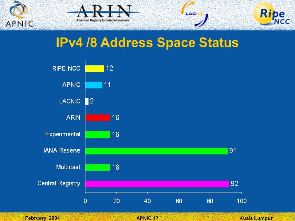 Kuala Lumpur February 2004 APNIC 17 IPv4 /8 Address Space Status
