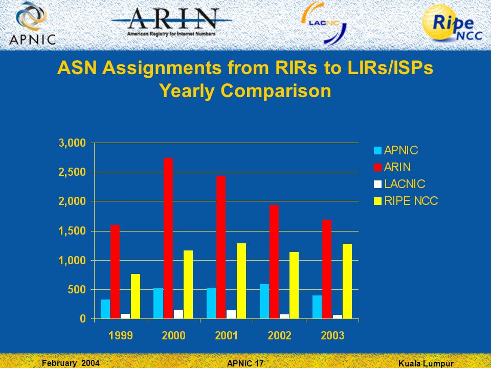 Kuala Lumpur February 2004 APNIC 17 ASN Assignments from RIRs to LIRs/ISPs Yearly Comparison