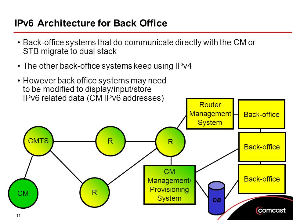 11 IPv6 Architecture for Back Office Back-office systems that do communicate directly with the CM or STB migrate to dual stack The other back-office systems keep using IPv4 However back office systems may need to be modified to display/input/store IPv6 related data (CM IPv6 addresses) R R CM Management/ Provisioning System CM CMTS R Back-office DB Back-office Router Management System