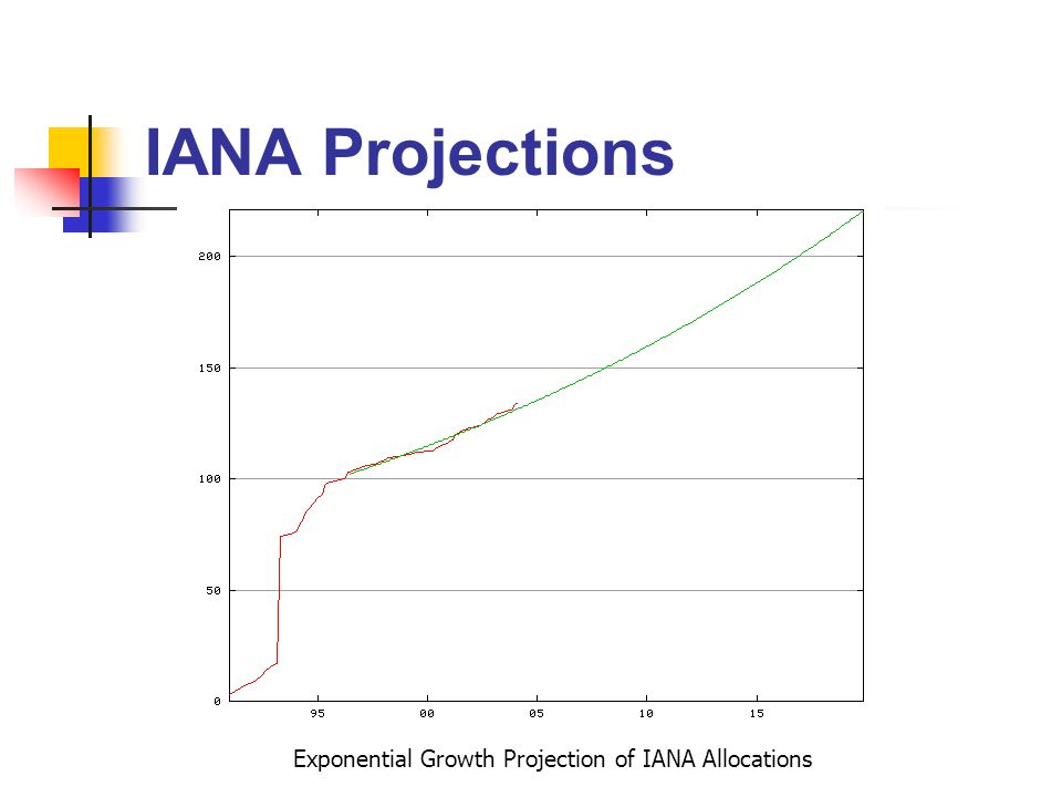 IANA Projections Exponential Growth Projection of IANA Allocations
