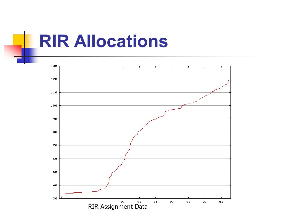 RIR Allocations RIR Assignment Data