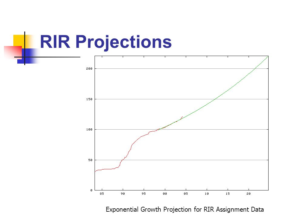 RIR Projections Exponential Growth Projection for RIR Assignment Data
