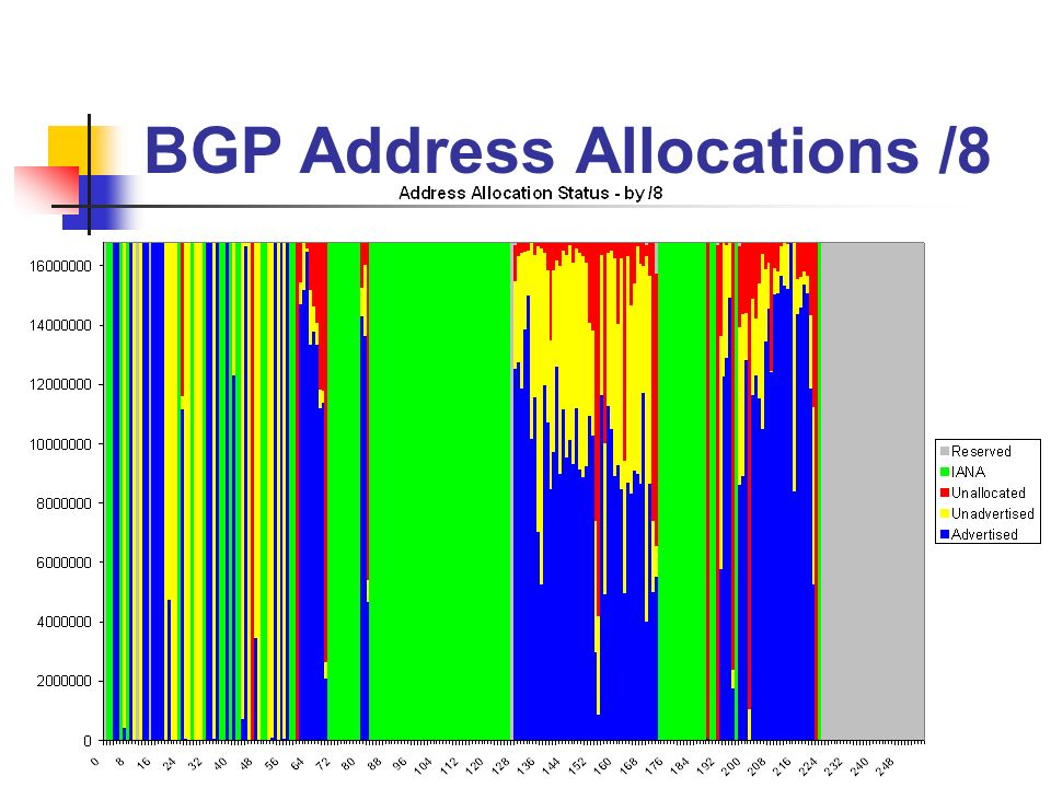 BGP Address Allocations /8