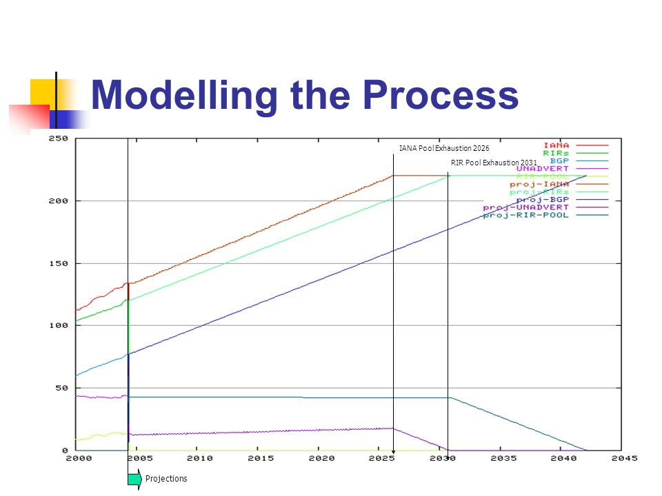 Modelling the Process Projections IANA Pool Exhaustion 2026 RIR Pool Exhaustion 2031