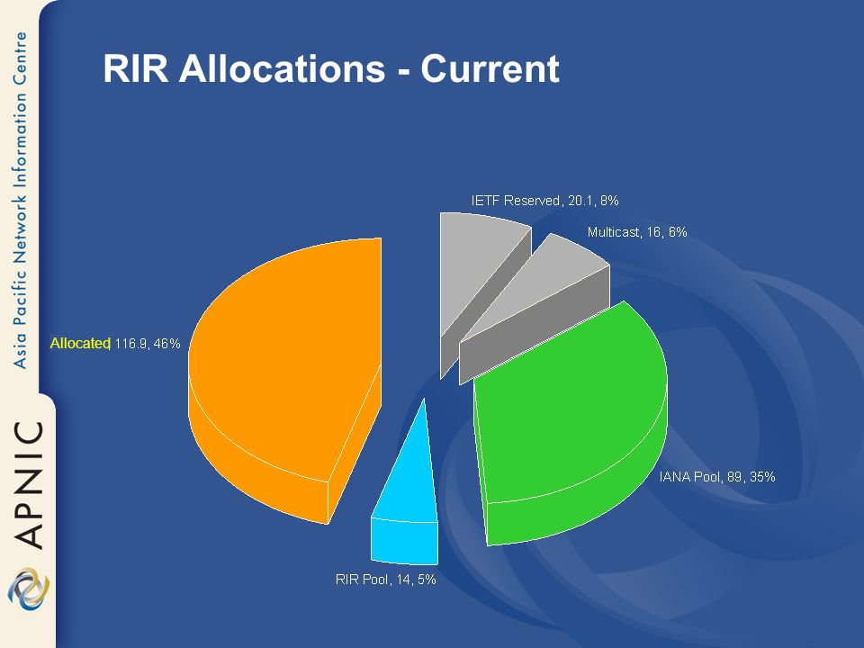 RIR Allocations - Current Allocated