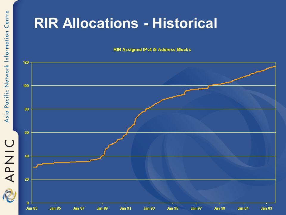 RIR Allocations - Historical