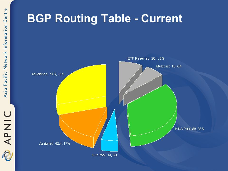 BGP Routing Table - Current