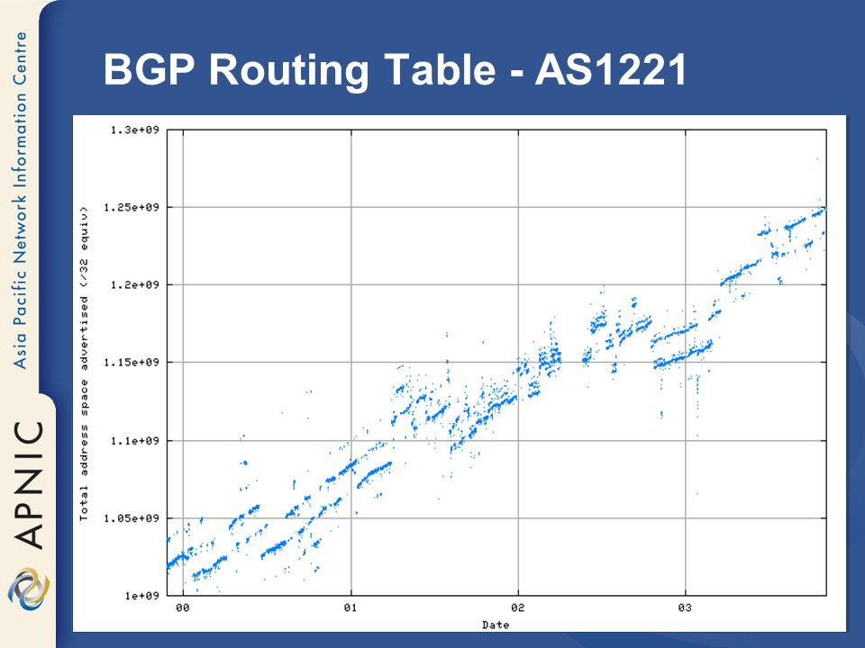 BGP Routing Table - AS1221