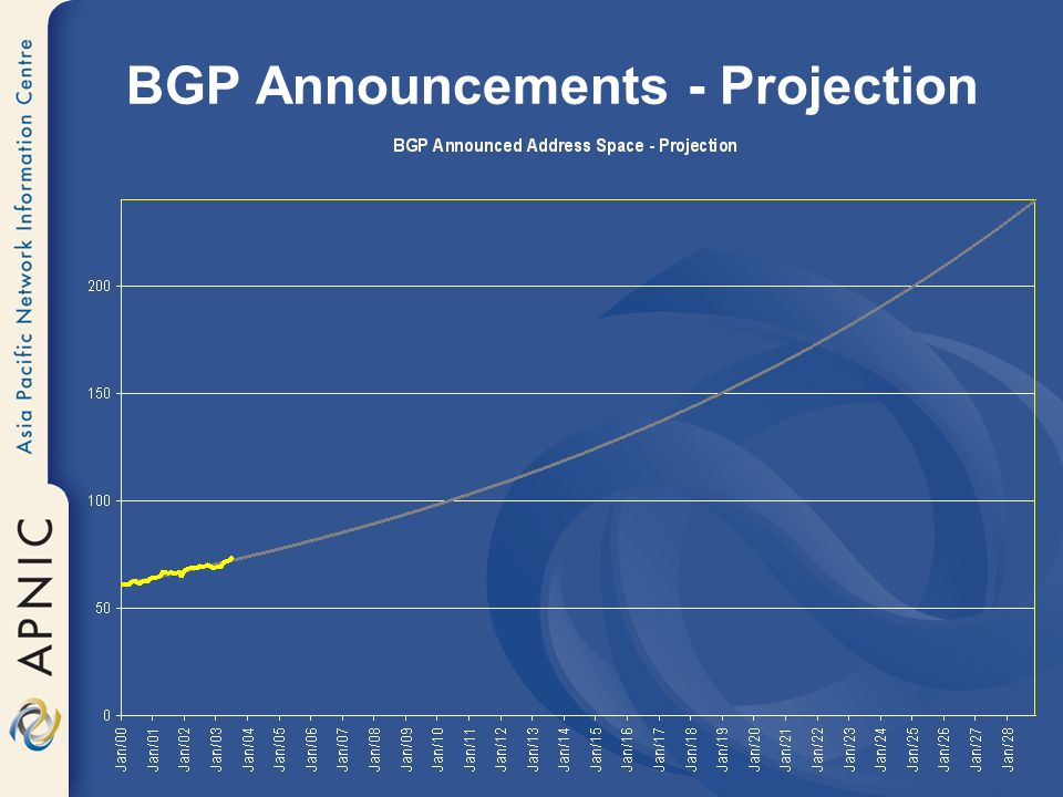 BGP Announcements - Projection