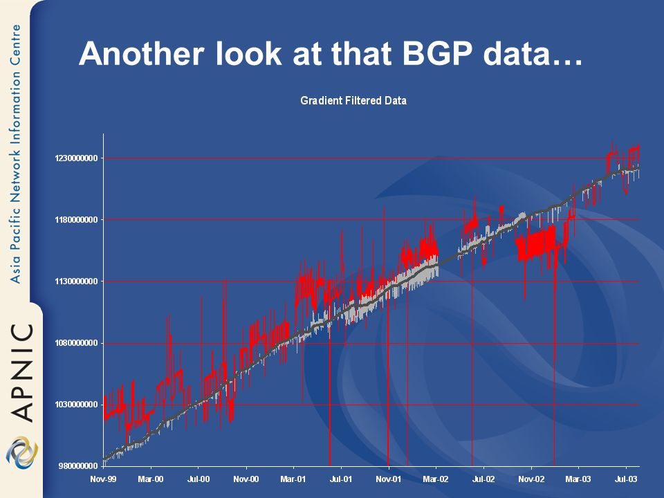 Another look at that BGP data…