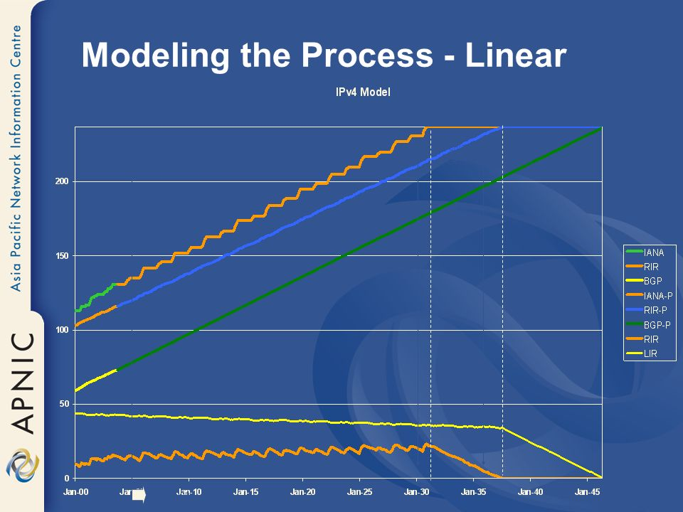 Modeling the Process - Linear Projections IANA Pool Exhaustion 2030 RIR Pool Exhaustion 2037