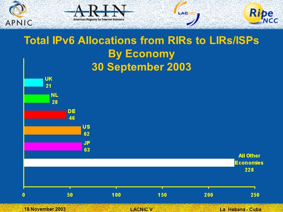 La Habana - Cuba 18 November 2003 LACNIC V Total IPv6 Allocations from RIRs to LIRs/ISPs By Economy 30 September 2003