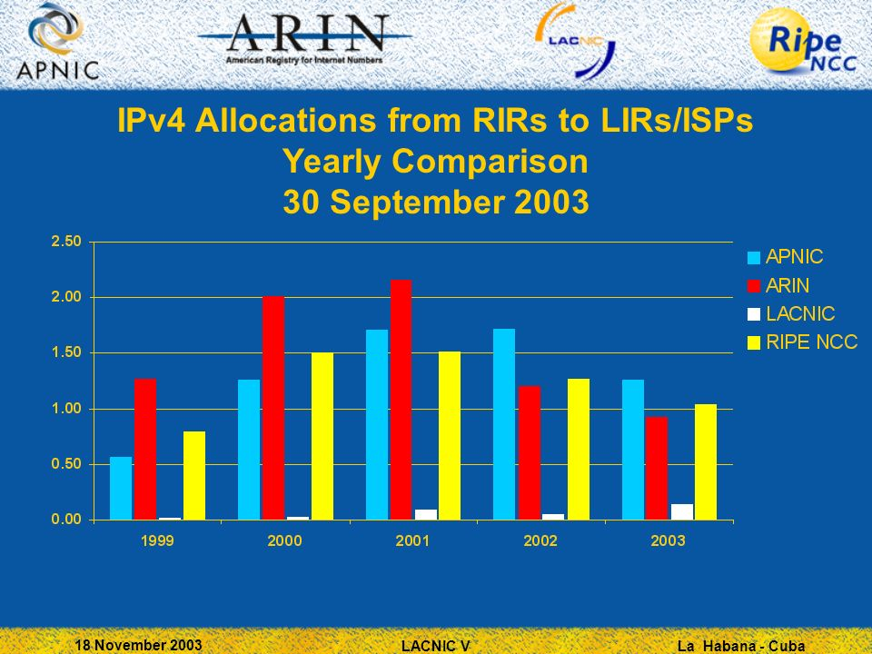 La Habana - Cuba 18 November 2003 LACNIC V IPv4 Allocations from RIRs to LIRs/ISPs Yearly Comparison 30 September 2003