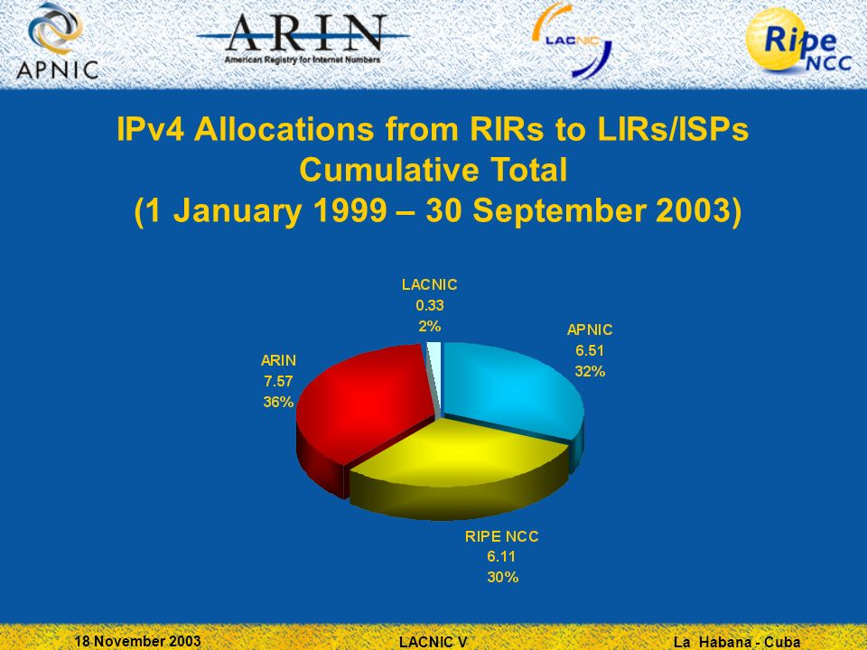 La Habana - Cuba 18 November 2003 LACNIC V IPv4 Allocations from RIRs to LIRs/ISPs Cumulative Total (1 January 1999 – 30 September 2003)