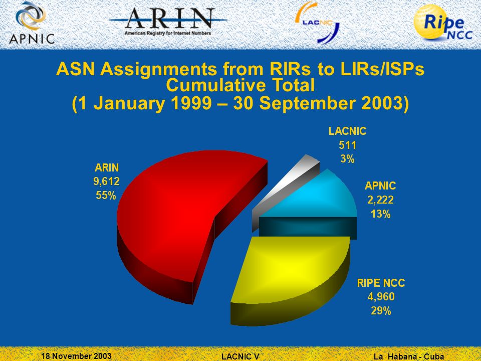 La Habana - Cuba 18 November 2003 LACNIC V ASN Assignments from RIRs to LIRs/ISPs Cumulative Total (1 January 1999 – 30 September 2003)