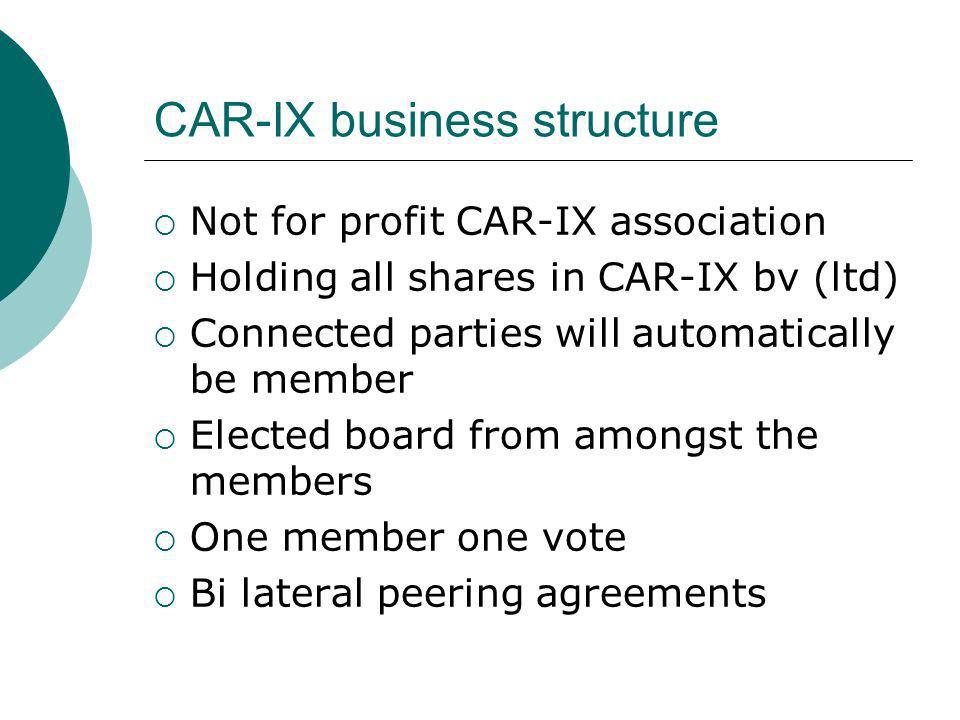 CAR-IX business structure Not for profit CAR-IX association Holding all shares in CAR-IX bv (ltd) Connected parties will automatically be member Elected board from amongst the members One member one vote Bi lateral peering agreements