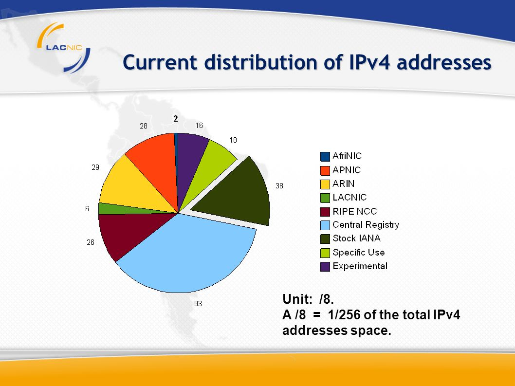 Current distribution of IPv4 addresses Unit: /8. A /8 = 1/256 of the total IPv4 addresses space.