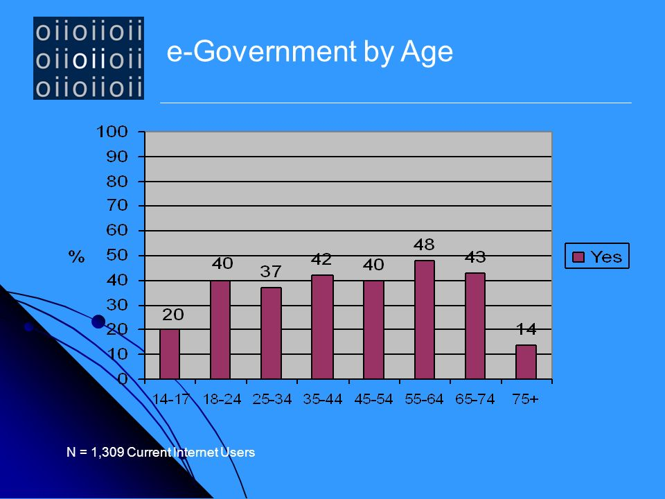e-Government by Age N = 1,309 Current Internet Users