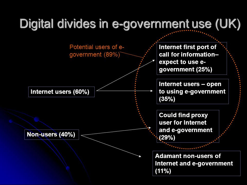 Digital divides in e-government use (UK) Internet users (60%) Non-users (40%) Internet first port of call for information– expect to use e- government (25%) Could find proxy user for Internet and e-government (29%) Internet users – open to using e-government (35%) Adamant non-users of Internet and e-government (11%) Potential users of e- government (89%)