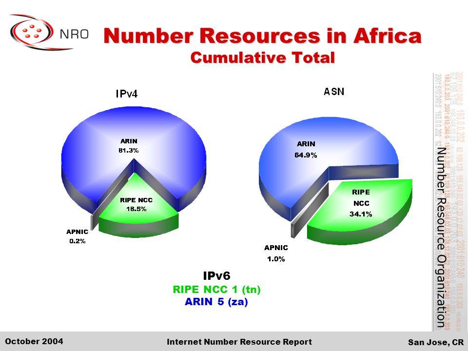 San Jose, CR October 2004 Internet Number Resource Report IPv6 RIPE NCC 1 (tn) ARIN 5 (za) Number Resources in Africa Cumulative Total