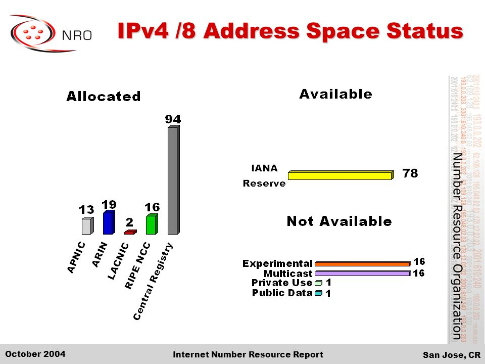 San Jose, CR October 2004 Internet Number Resource Report IPv4 /8 Address Space Status