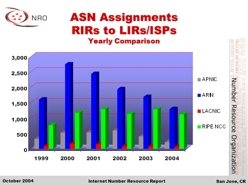 San Jose, CR October 2004 Internet Number Resource Report ASN Assignments RIRs to LIRs/ISPs Yearly Comparison