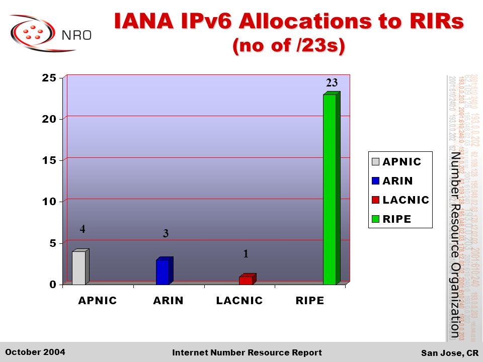 San Jose, CR October 2004 Internet Number Resource Report IANA IPv6 Allocations to RIRs (no of /23s) 23 1 3 4