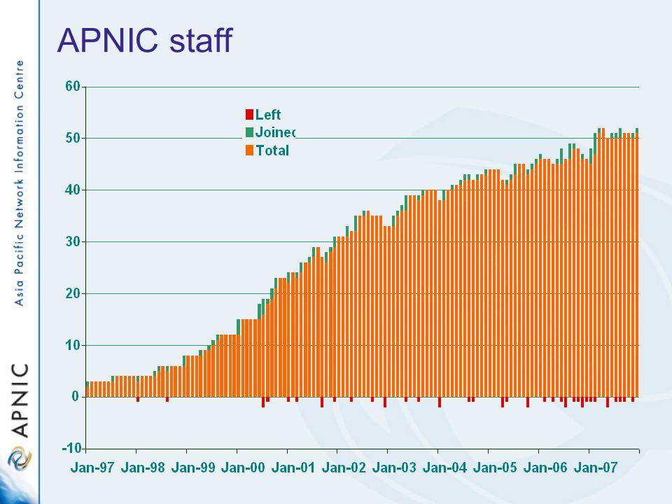 APNIC staff