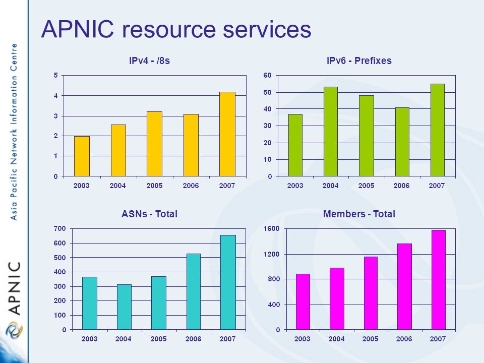 APNIC resource services IPv4 - /8sIPv6 - Prefixes ASNs - TotalMembers - Total