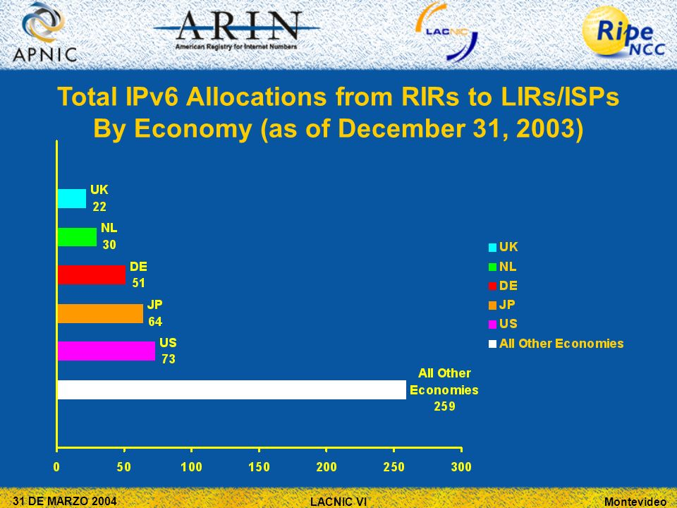 Montevideo 31 DE MARZO 2004 LACNIC VI Total IPv6 Allocations from RIRs to LIRs/ISPs By Economy (as of December 31, 2003)