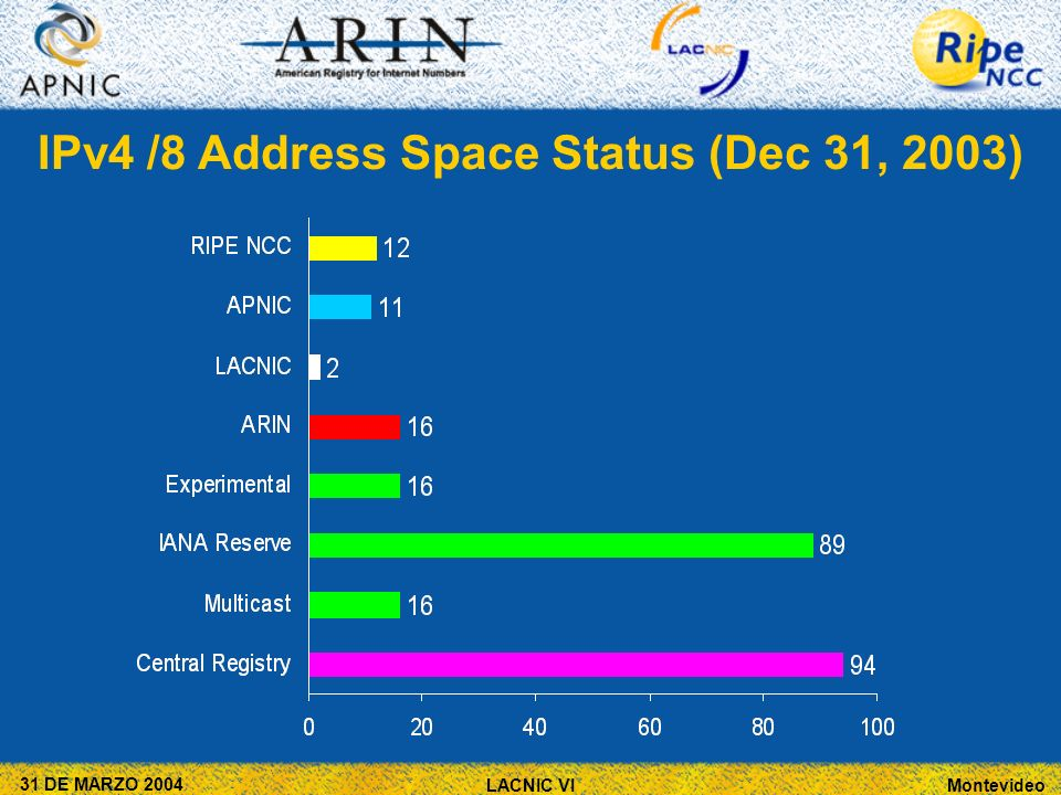 Montevideo 31 DE MARZO 2004 LACNIC VI IPv4 /8 Address Space Status (Dec 31, 2003)