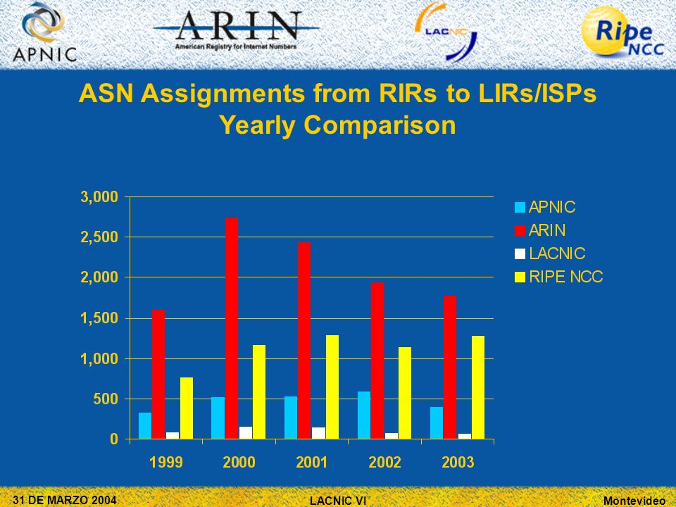 Montevideo 31 DE MARZO 2004 LACNIC VI ASN Assignments from RIRs to LIRs/ISPs Yearly Comparison