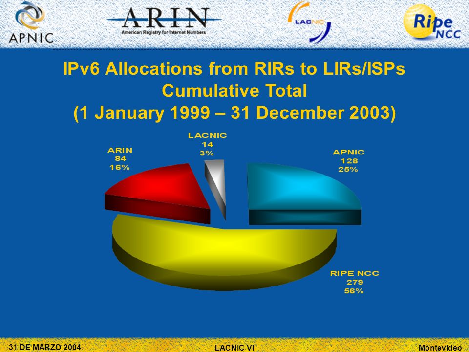 Montevideo 31 DE MARZO 2004 LACNIC VI IPv6 Allocations from RIRs to LIRs/ISPs Cumulative Total (1 January 1999 – 31 December 2003)