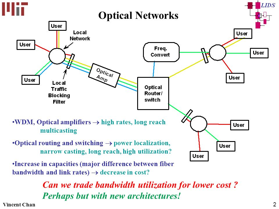 Vincent Chan2 Optical Networks WDM, Optical amplifiers high rates, long reach multicasting Optical routing and switching power localization, narrow casting, long reach, high utilization.