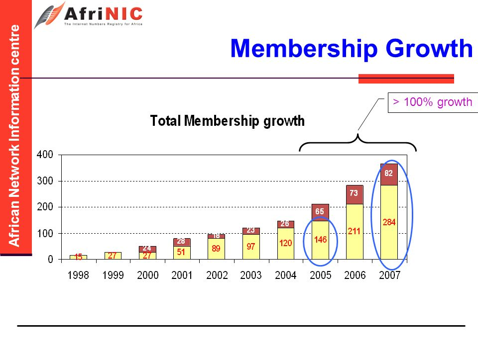 African Network Information centre Membership Growth > 100% growth
