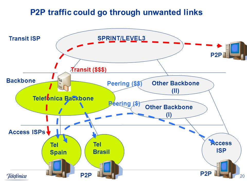 P2P traffic could go through unwanted links 20 SPRINT/LEVEL3 Access ISP Telefonica Backbone Tel Spain Tel Brasil Transit ISP Backbone Access ISPs Transit ($$$) P2P Other Backbone (II) Peering ($$) Other Backbone (I) Peering ($)