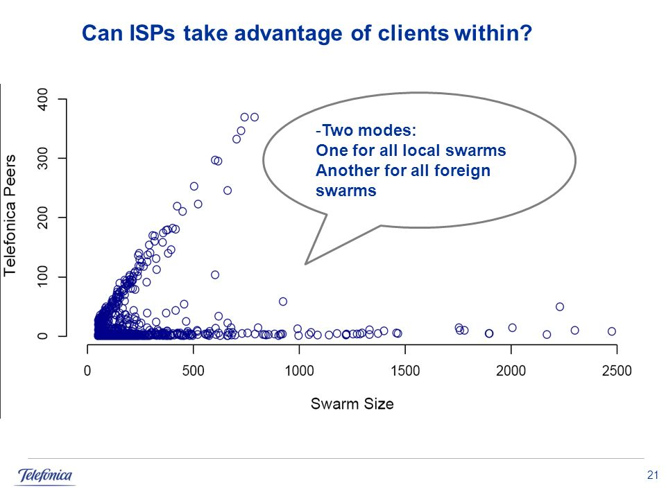 Can ISPs take advantage of clients within.