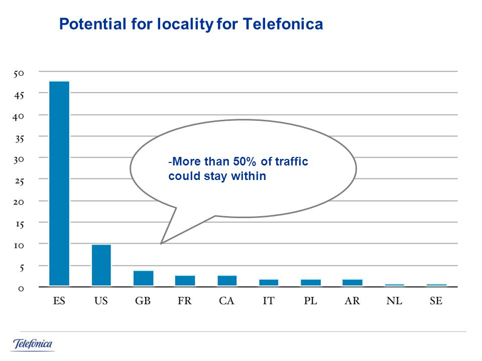 Potential for locality for Telefonica -More than 50% of traffic could stay within