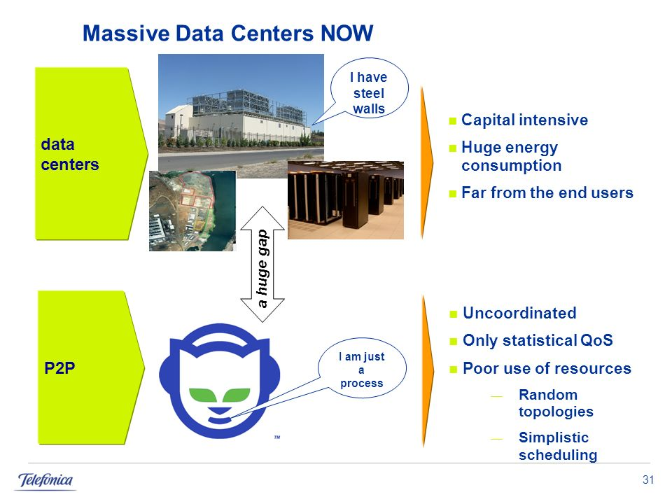 31 Massive Data Centers NOW data centers P2P Capital intensive Huge energy consumption Far from the end users Uncoordinated Only statistical QoS Poor