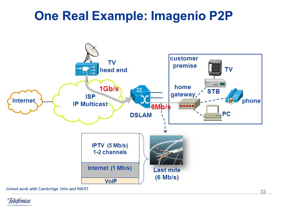 One Real Example: Imagenio P2P home gateway STB PC TV DSLAM customer premise TV head end ISP IP Multicast Internet phone 33 Internet (1 Mb/s) VoIP IPTV (5 Mb/s) 1-2 channels Last mile (6 Mb/s) 1Gb/s 6Mb/s Joined work with Cambridge Univ and KAIST