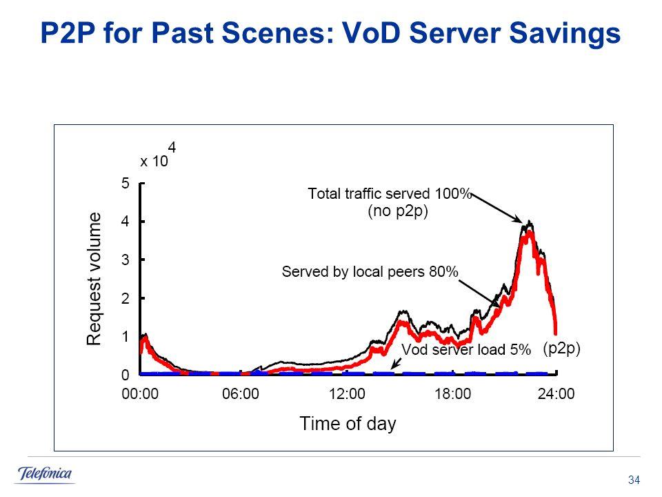 P2P for Past Scenes: VoD Server Savings 34 (no p2p) (p2p)
