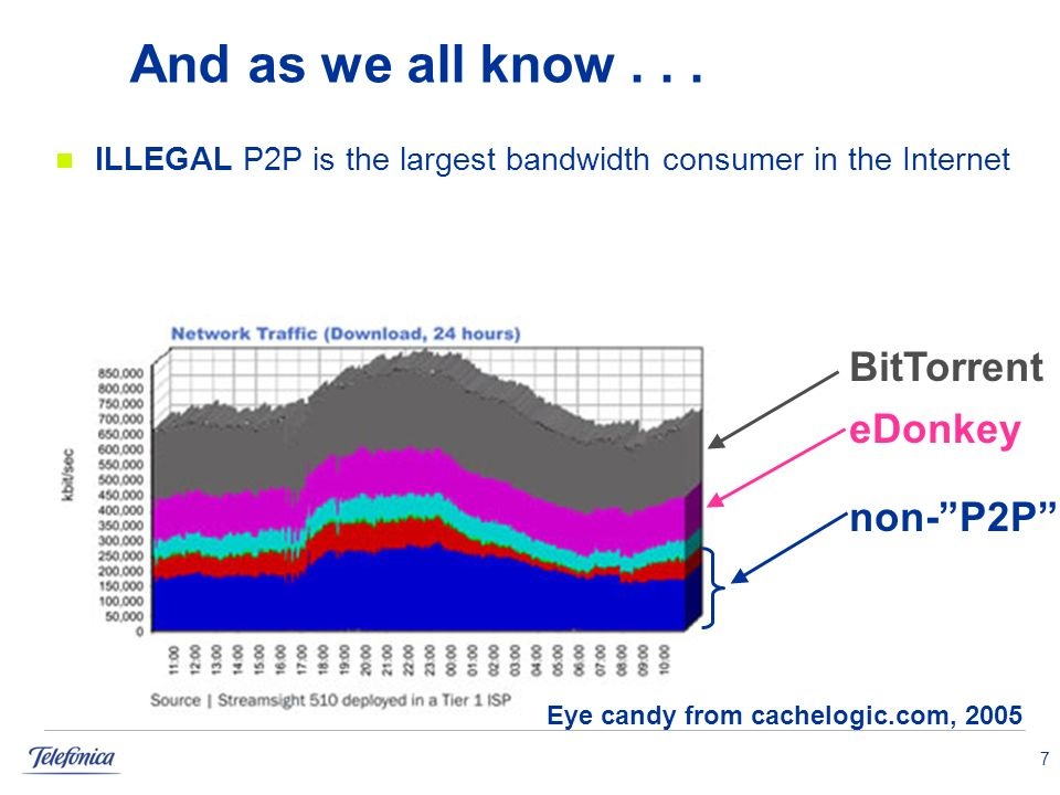 7 And as we all know... ILLEGAL P2P is the largest bandwidth consumer in the Internet Eye candy from cachelogic.com, 2005 BitTorrent eDonkey non-P2P