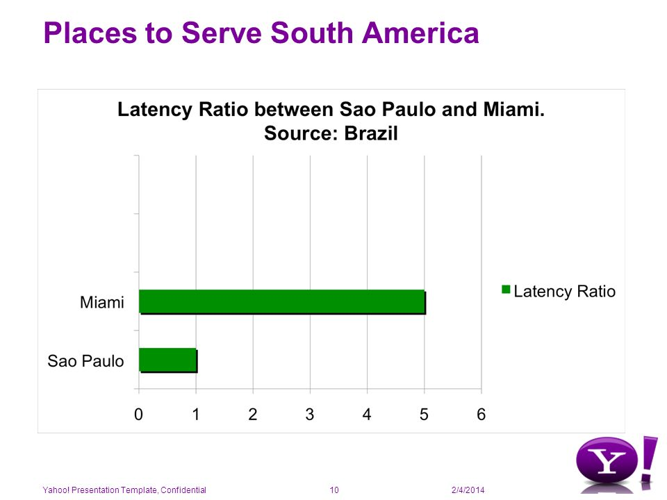 2/4/2014 Places to Serve South America Yahoo! Presentation Template, Confidential10